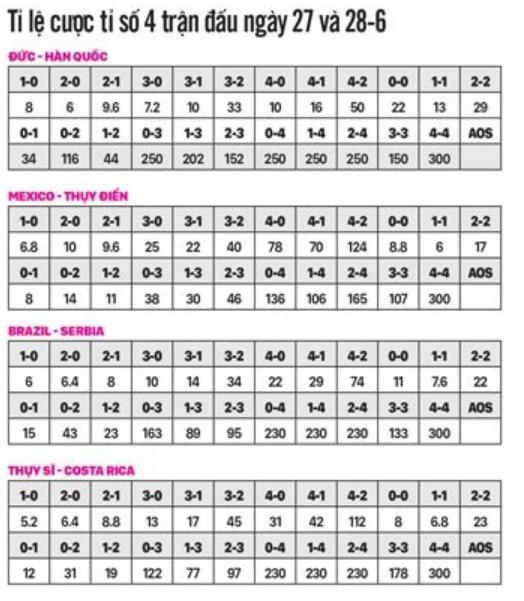 Soi kèo 4 trận ngày 27,28-6 : Kịch tính ở bảng tử thần