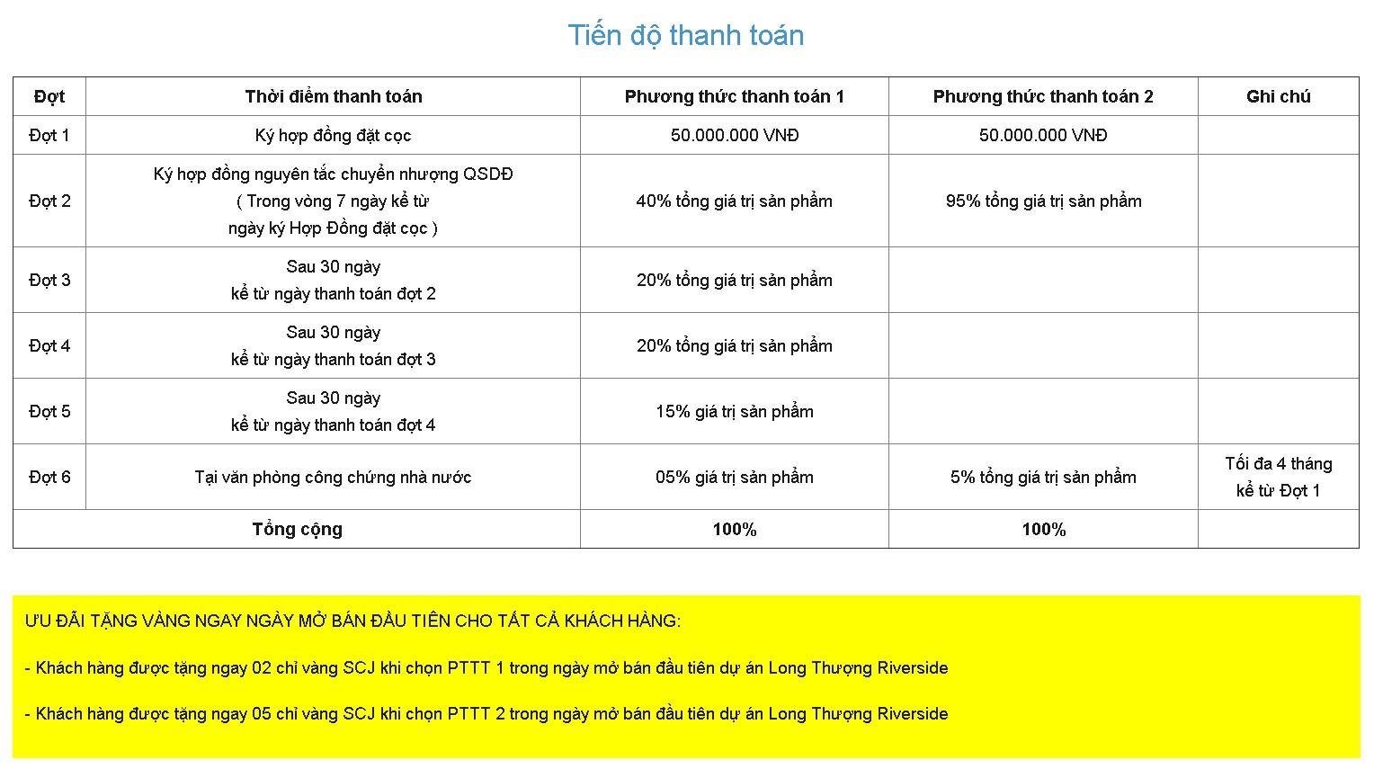 Phương thức thanh toán dự án Long Thượng Riverside